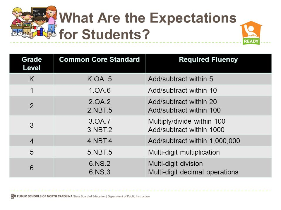 What Are the Expectations for Students