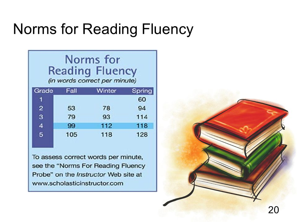Norms for Reading Fluency