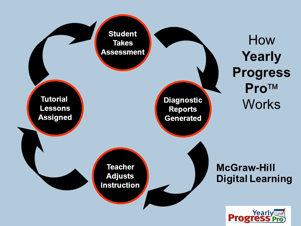 How Yearly Progress Pro Works McGraw-Hill Digital Learning Student