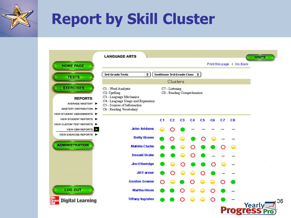 Report by Skill Cluster