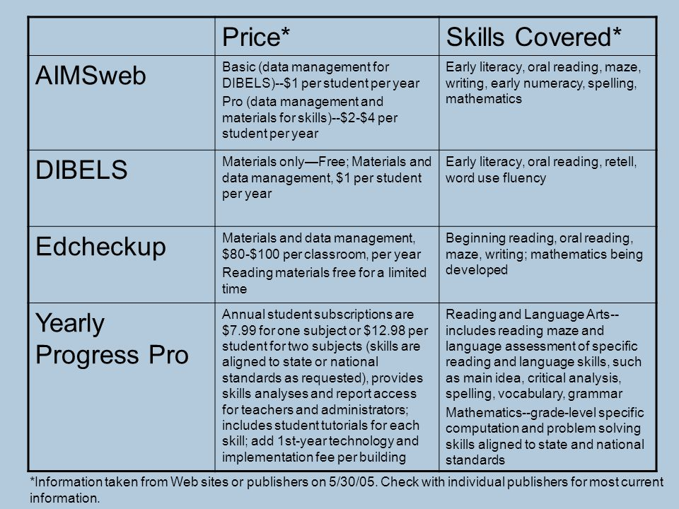 Price* Skills Covered* AIMSweb DIBELS Edcheckup Yearly Progress Pro