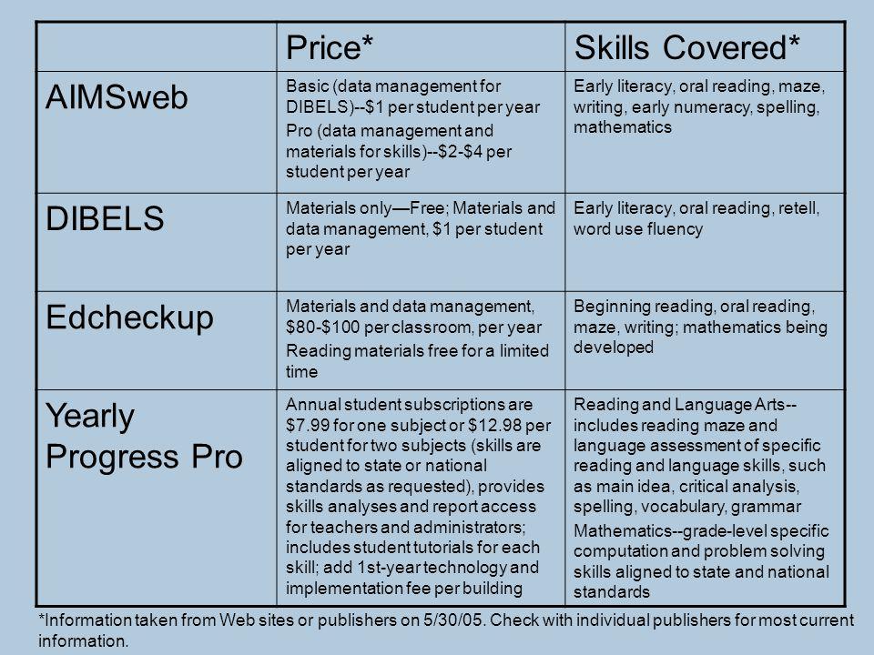 Price* Skills Covered* AIMSweb DIBELS Edcheckup Yearly Progress Pro