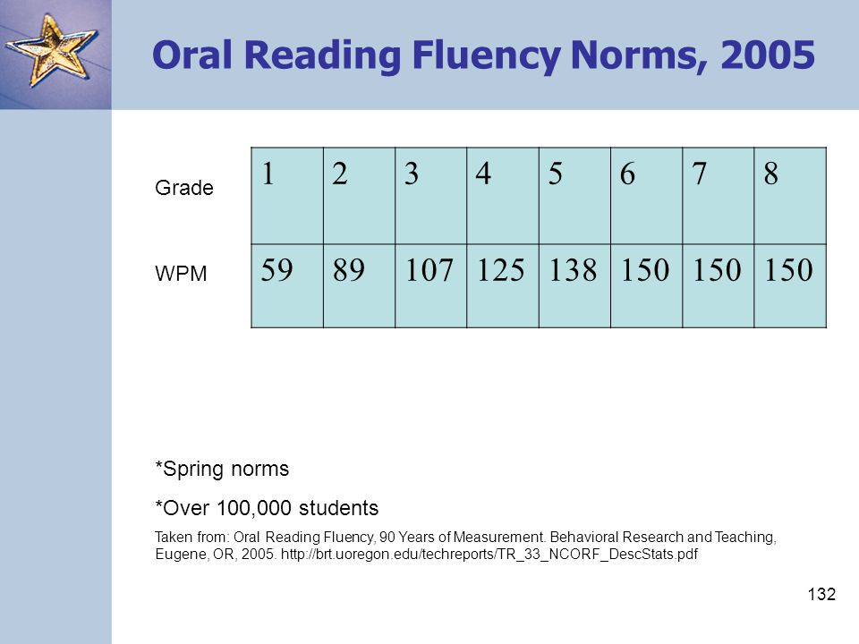 Oral Reading Fluency Norms, 2005