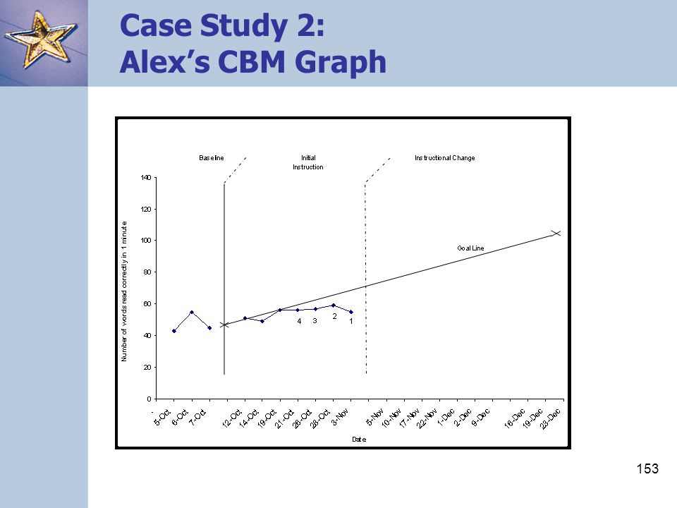 Case Study 2: Alex's CBM Graph