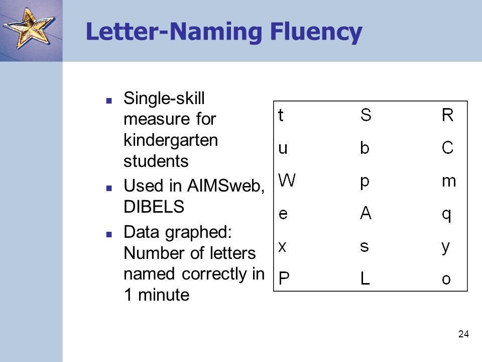 Letter-Naming Fluency