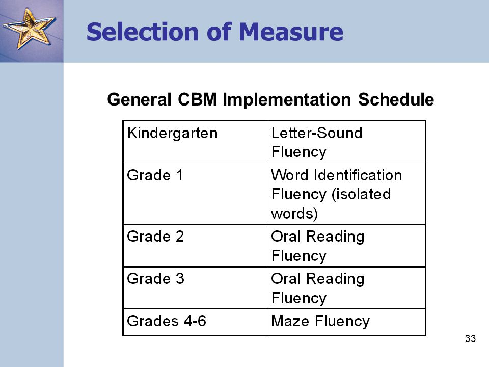 Selection of Measure General CBM Implementation Schedule