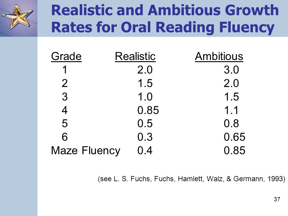 Realistic and Ambitious Growth Rates for Oral Reading Fluency