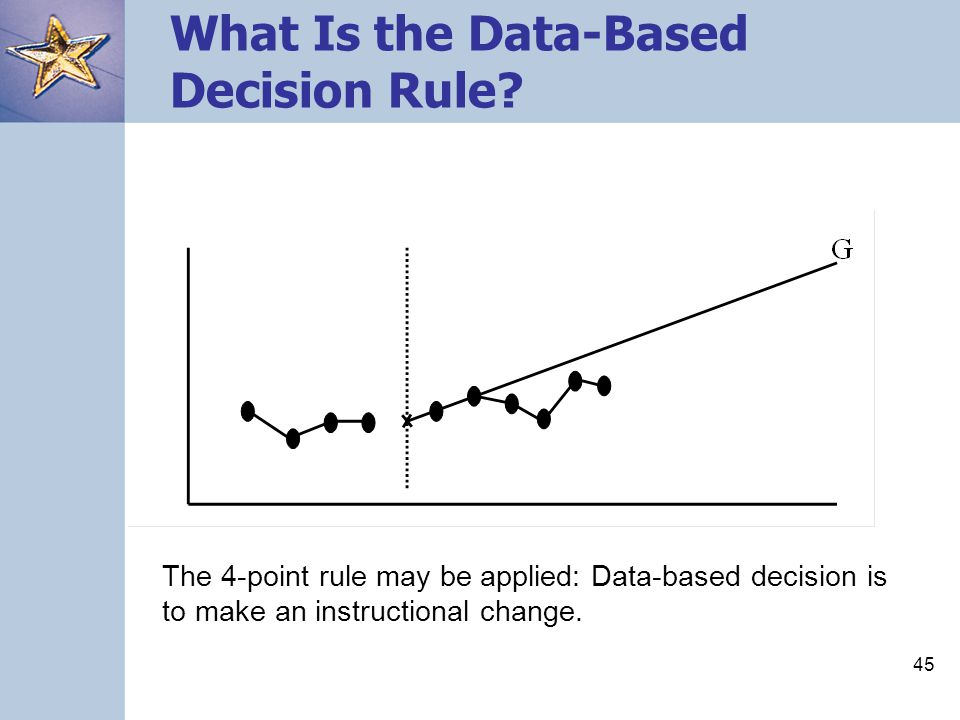 What Is the Data-Based Decision Rule