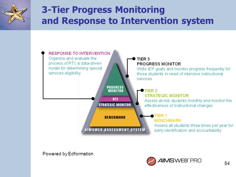 3-Tier Progress Monitoring and Response to Intervention system