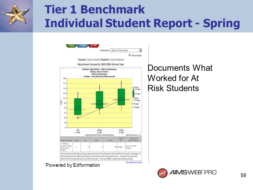 Tier 1 Benchmark Individual Student Report - Spring