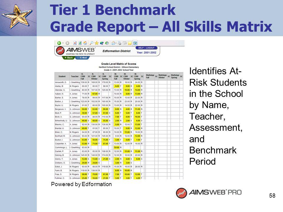 Tier 1 Benchmark Grade Report – All Skills Matrix