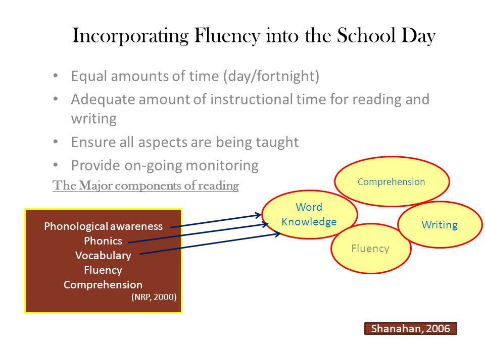Incorporating Fluency into the School Day