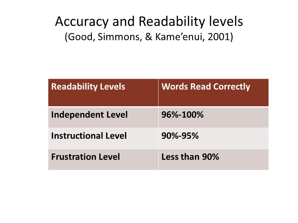 Accuracy and Readability levels (Good, Simmons, & Kame'enui, 2001)