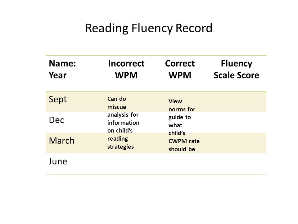 Reading Fluency Record