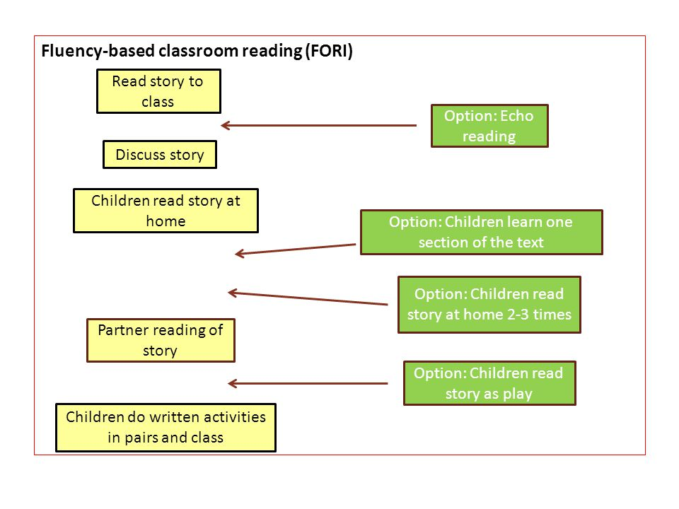 Fluency-based classroom reading (FORI)