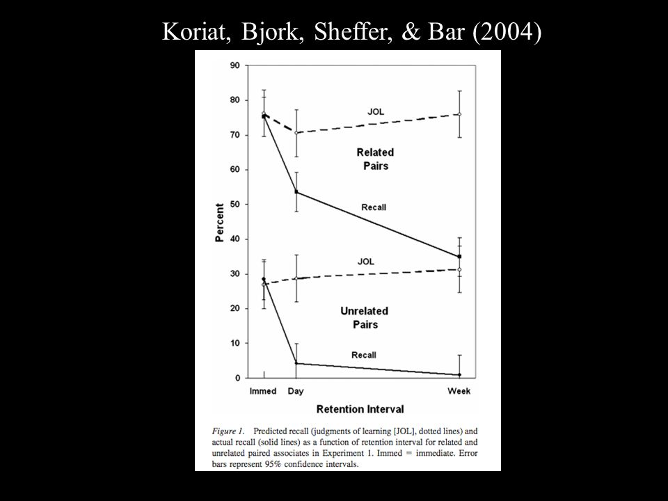 Koriat, Bjork, Sheffer, & Bar (2004)