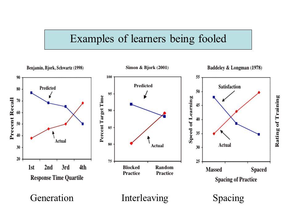 Examples of learners being fooled