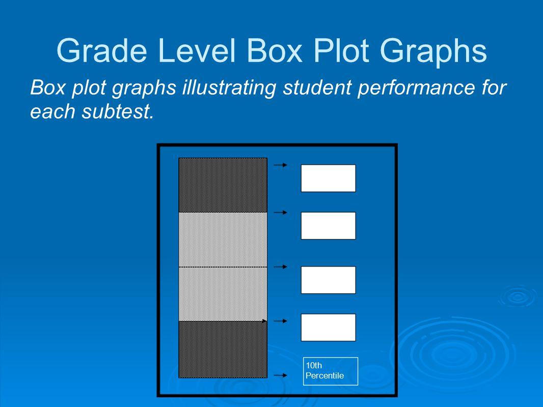 Grade Level Box Plot Graphs