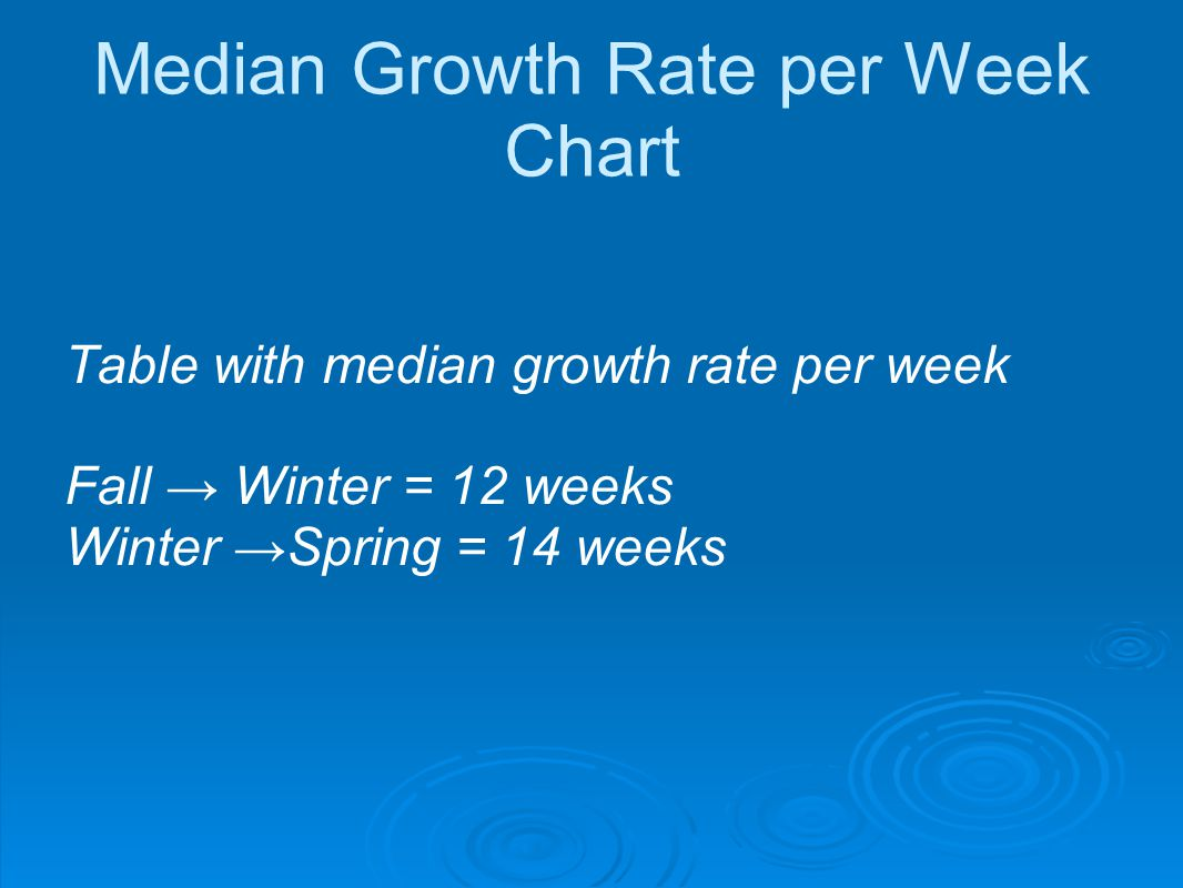 Median Growth Rate per Week Chart