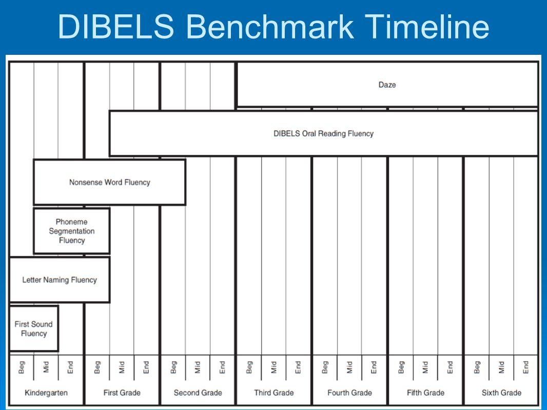 DIBELS Benchmark Timeline