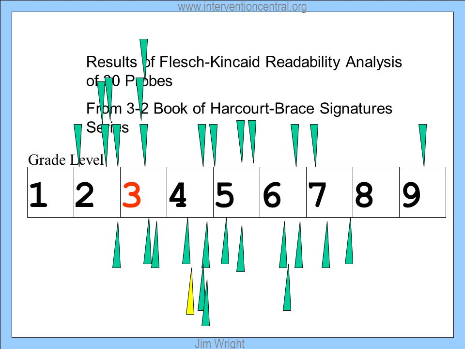 Results of Flesch-Kincaid Readability Analysis of 30 Probes