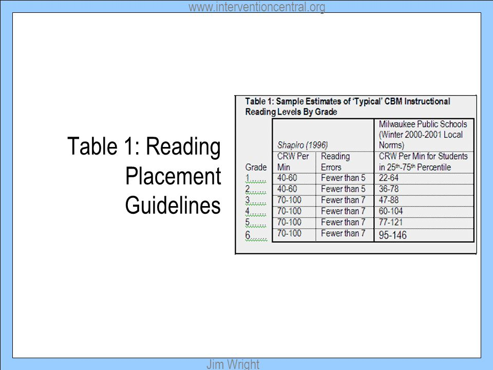 Table 1: Reading Placement Guidelines