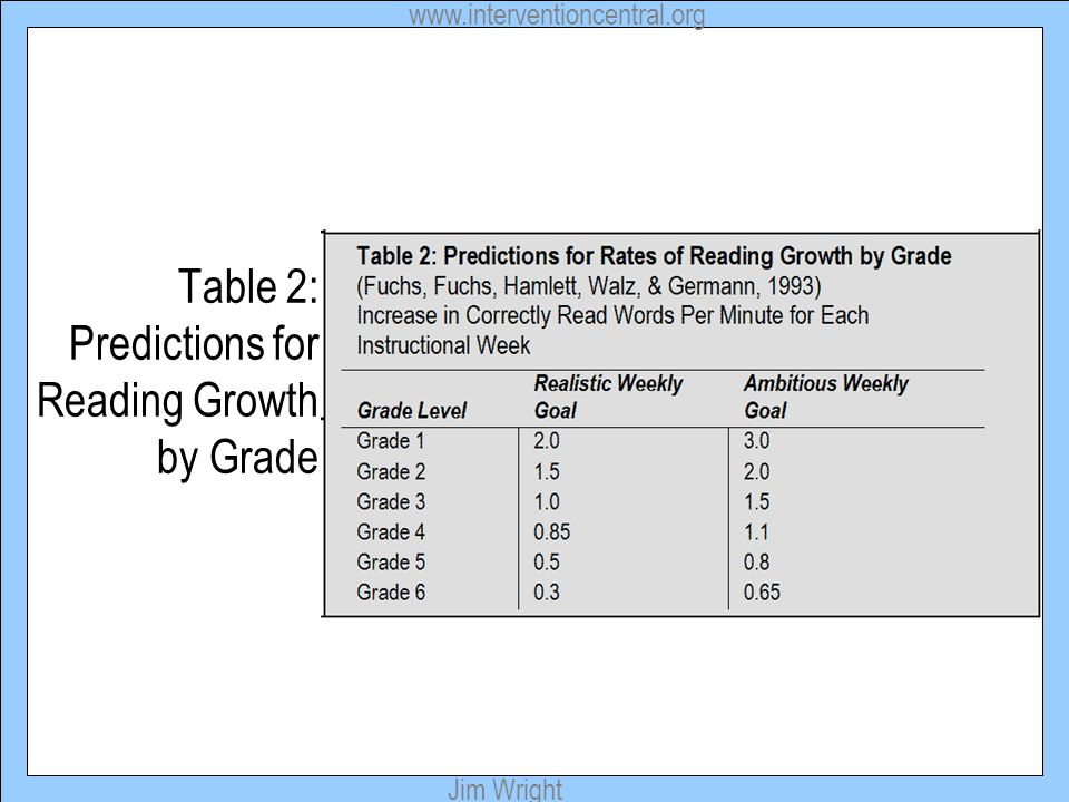 Table 2: Predictions for Reading Growth by Grade