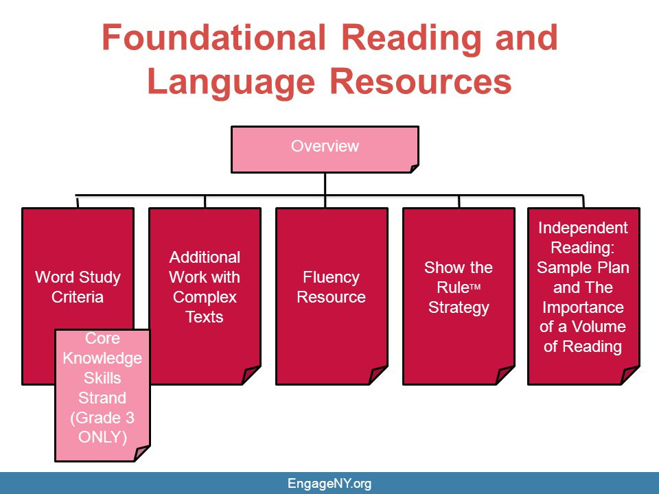 Foundational Reading and Language Resources