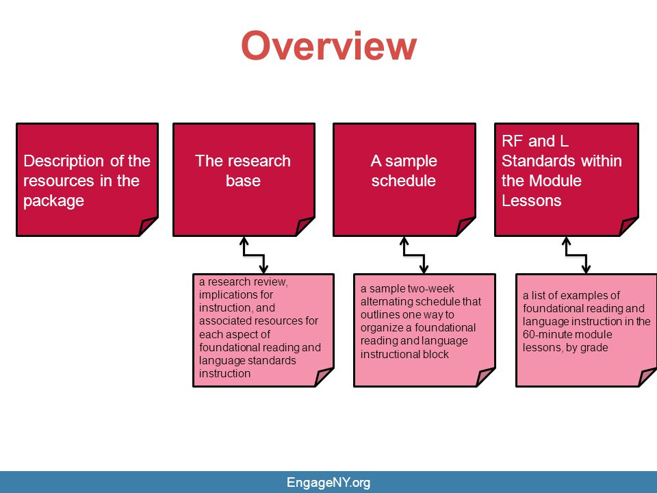 Overview Description of the resources in the package The research base