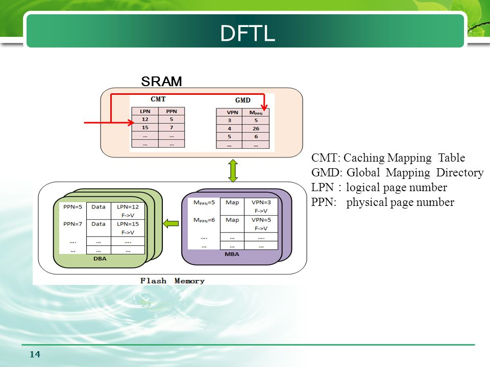 DFTL SRAM CMT: Caching Mapping Table GMD: Global Mapping Directory