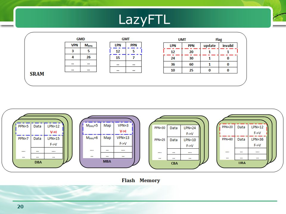 LazyFTL UMT的作用对映射信息进行延迟批量的更新,提高写的性能减少擦除次数。