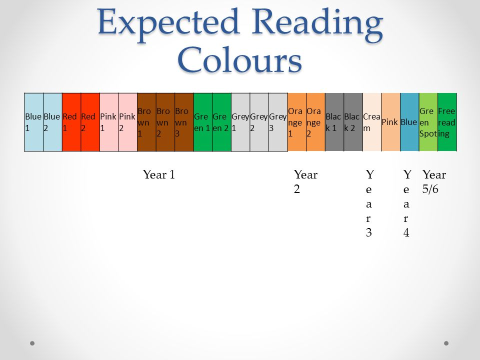 Expected Reading Colours