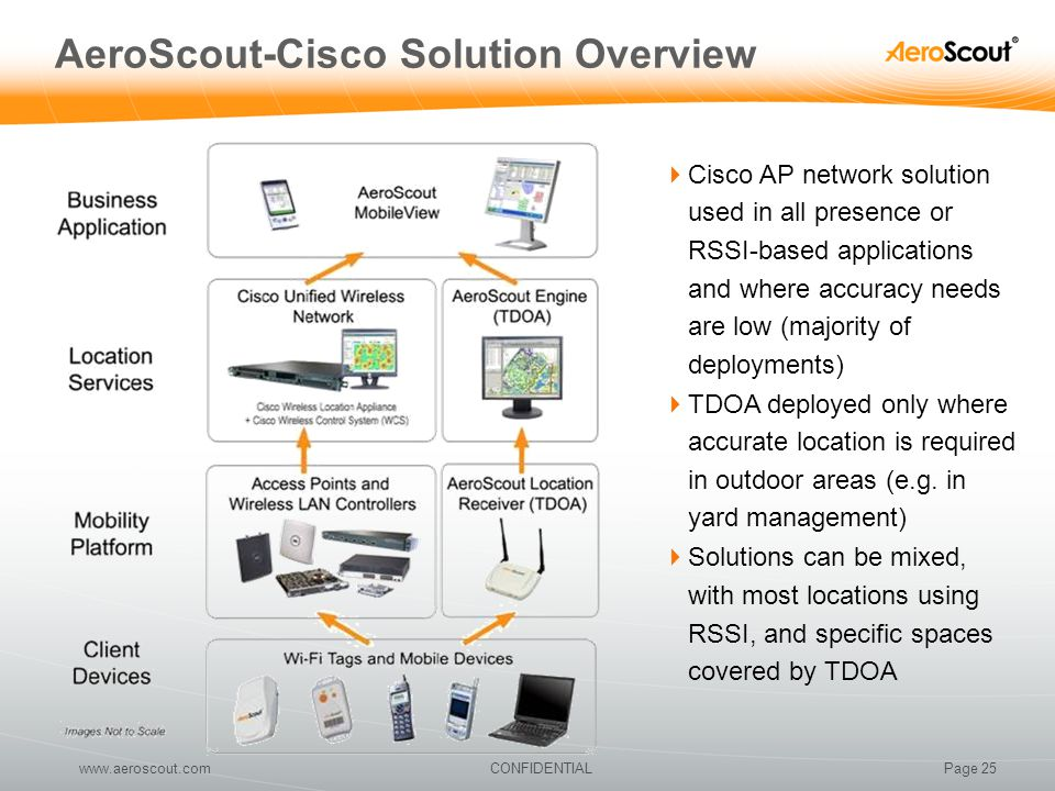 AeroScout-Cisco Solution Overview