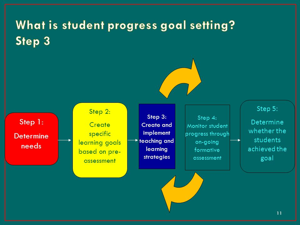 What is student progress goal setting Step 3