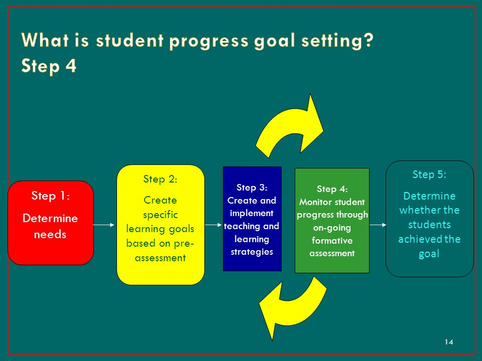 What is student progress goal setting Step 4