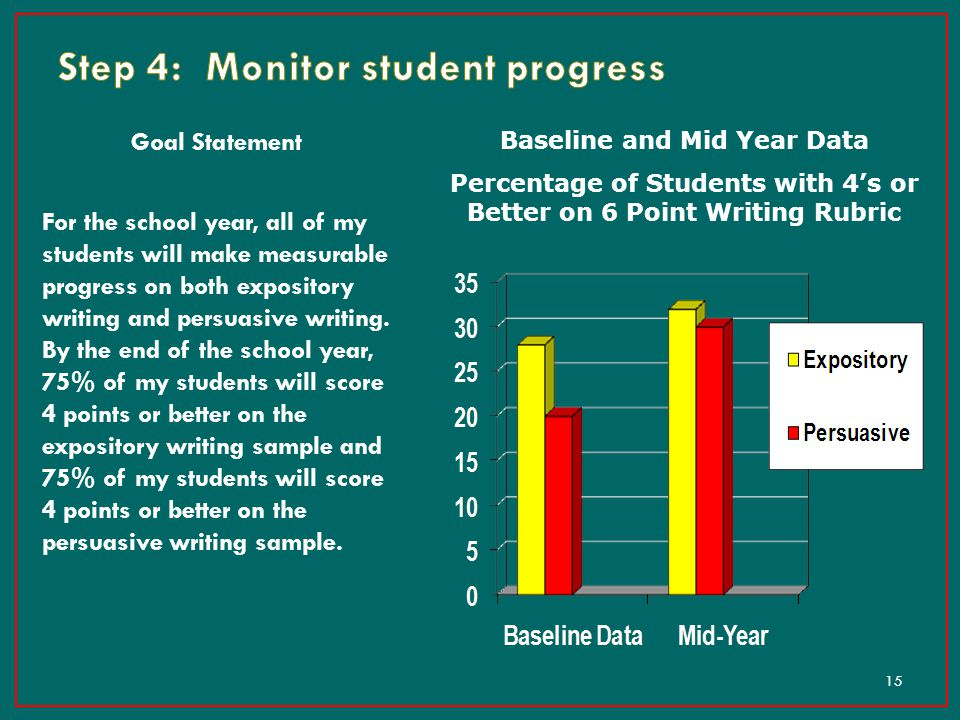 Step 4: Monitor student progress