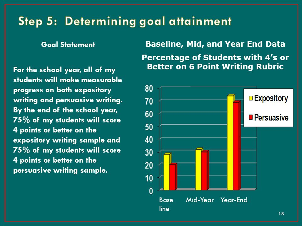Step 5: Determining goal attainment