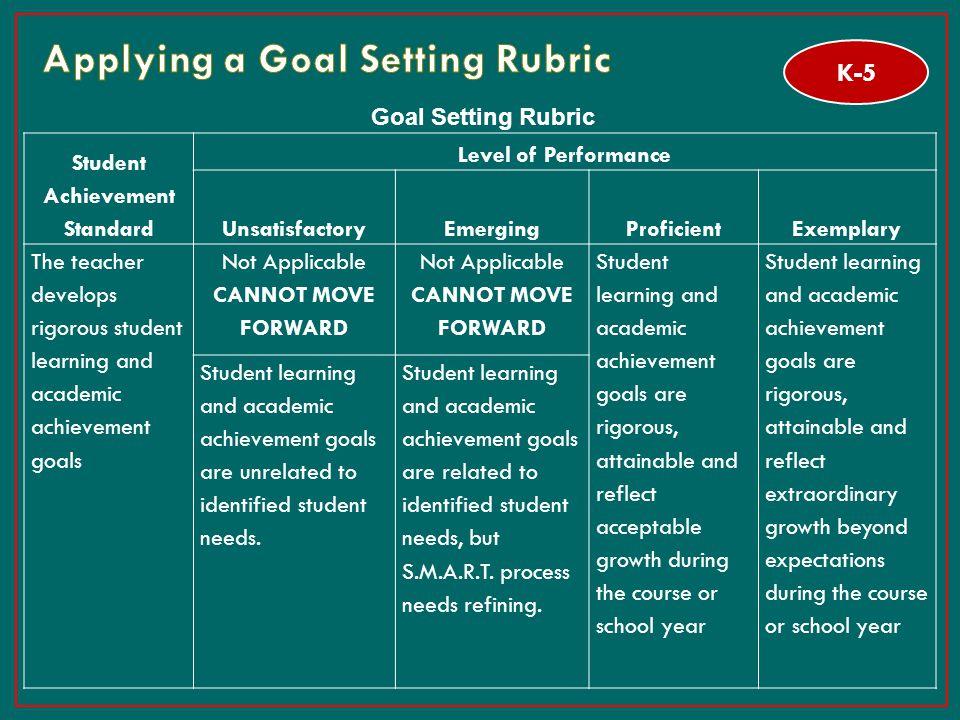 Applying a Goal Setting Rubric