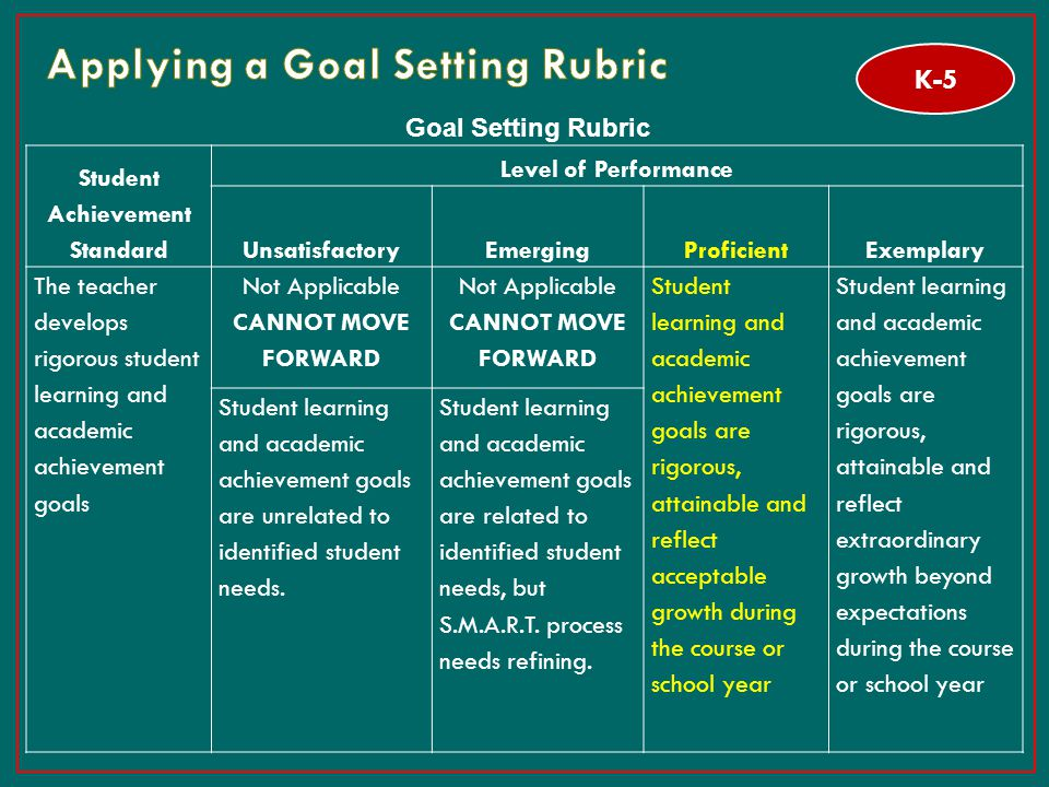 Applying a Goal Setting Rubric
