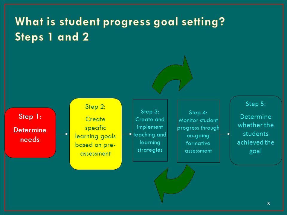 What is student progress goal setting Steps 1 and 2