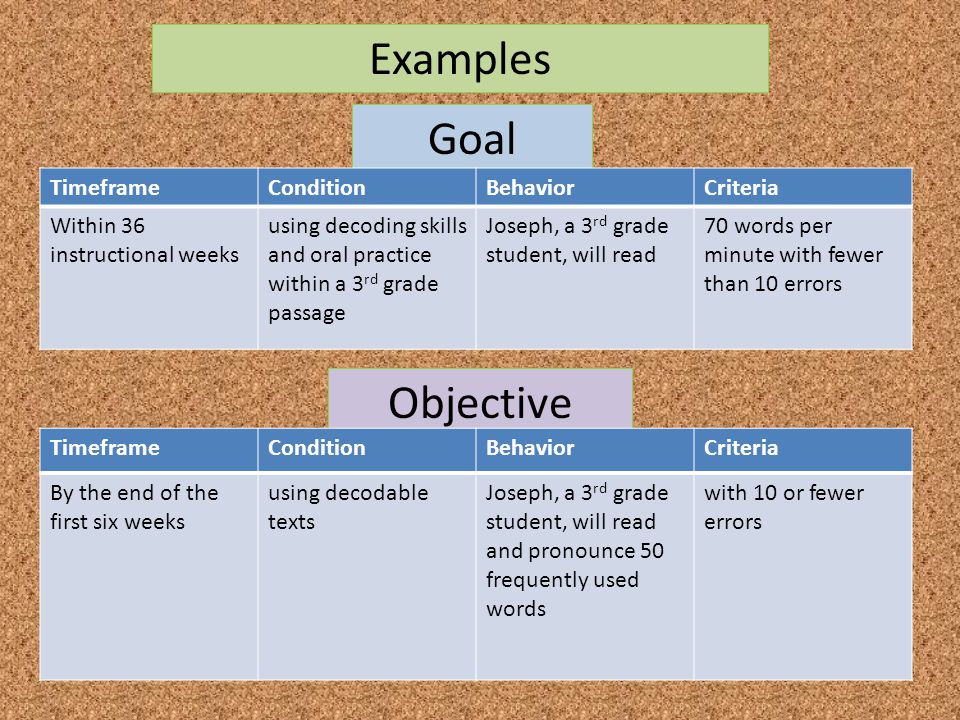 Examples Goal Objective Timeframe Condition Behavior Criteria