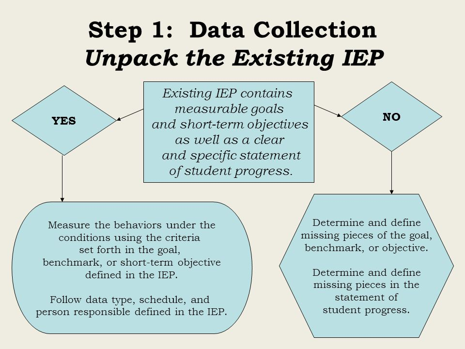 Step 1: Data Collection Unpack the Existing IEP