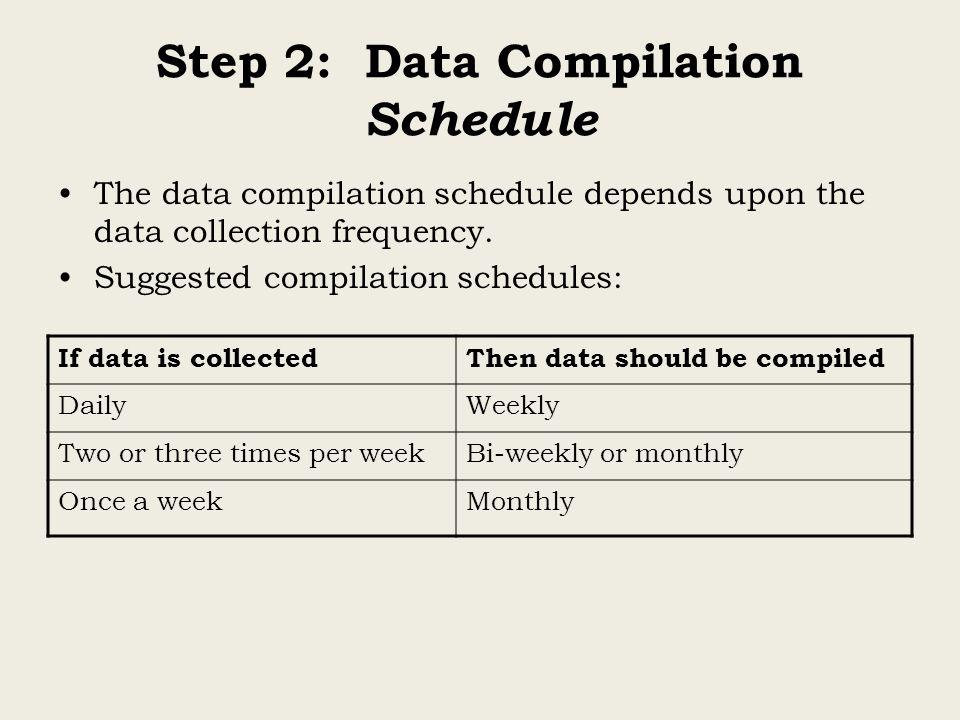 Step 2: Data Compilation Schedule