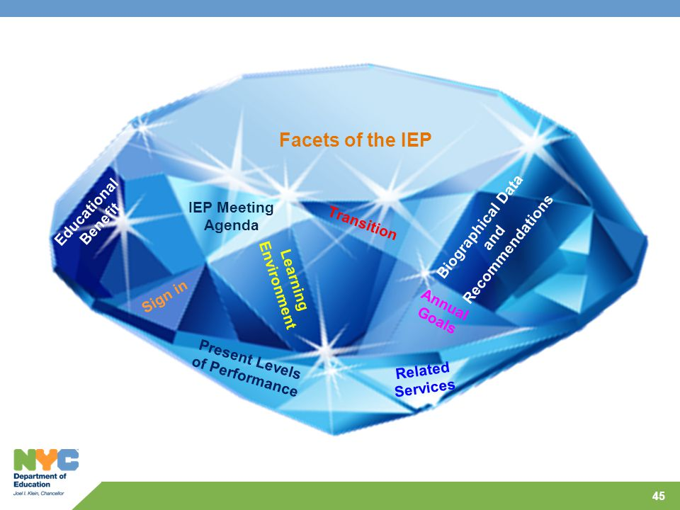 Facets of the IEP Educational Benefit IEP Meeting Agenda Transition