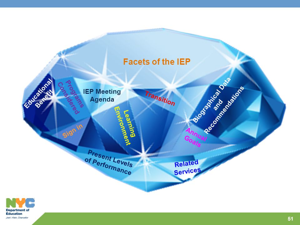 Facets of the IEP Educational Benefit Considered Programs IEP Meeting