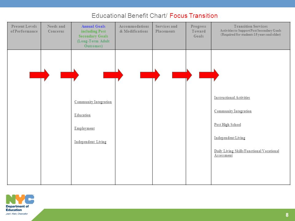 Educational Benefit Chart/ Focus Transition