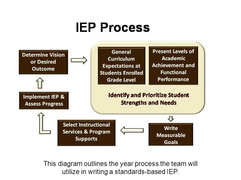 This diagram outlines the year process the team will utilize in writing a standards-based IEP.
