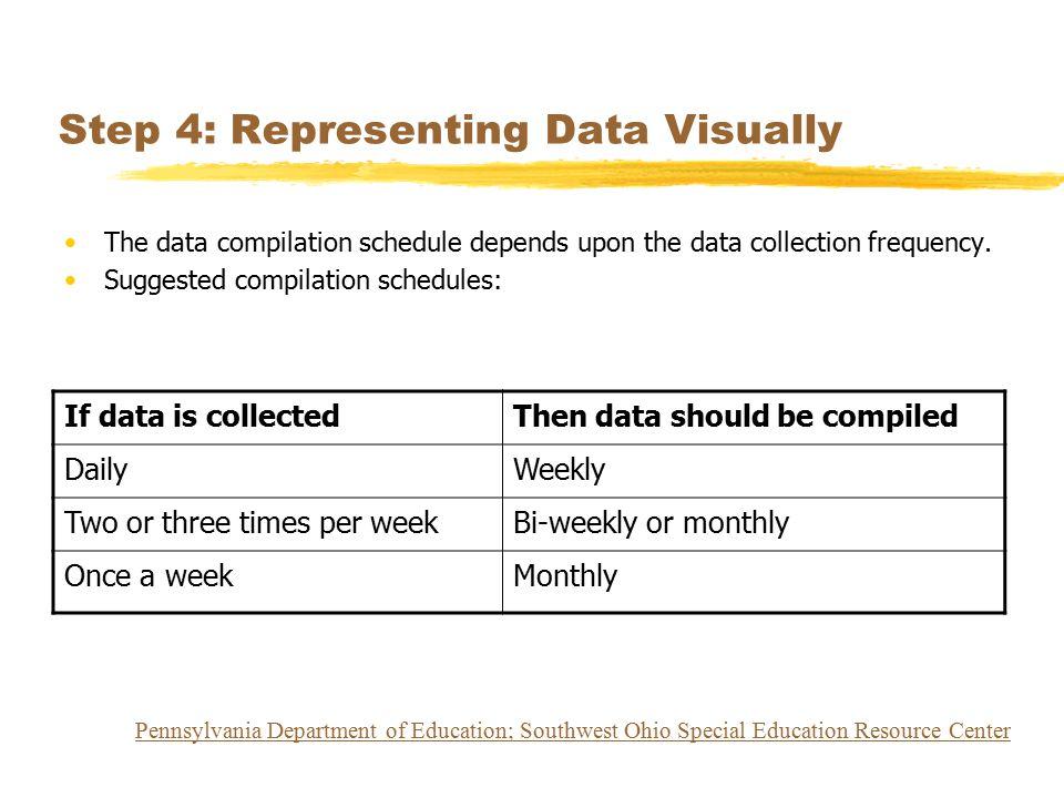 Step 4: Representing Data Visually