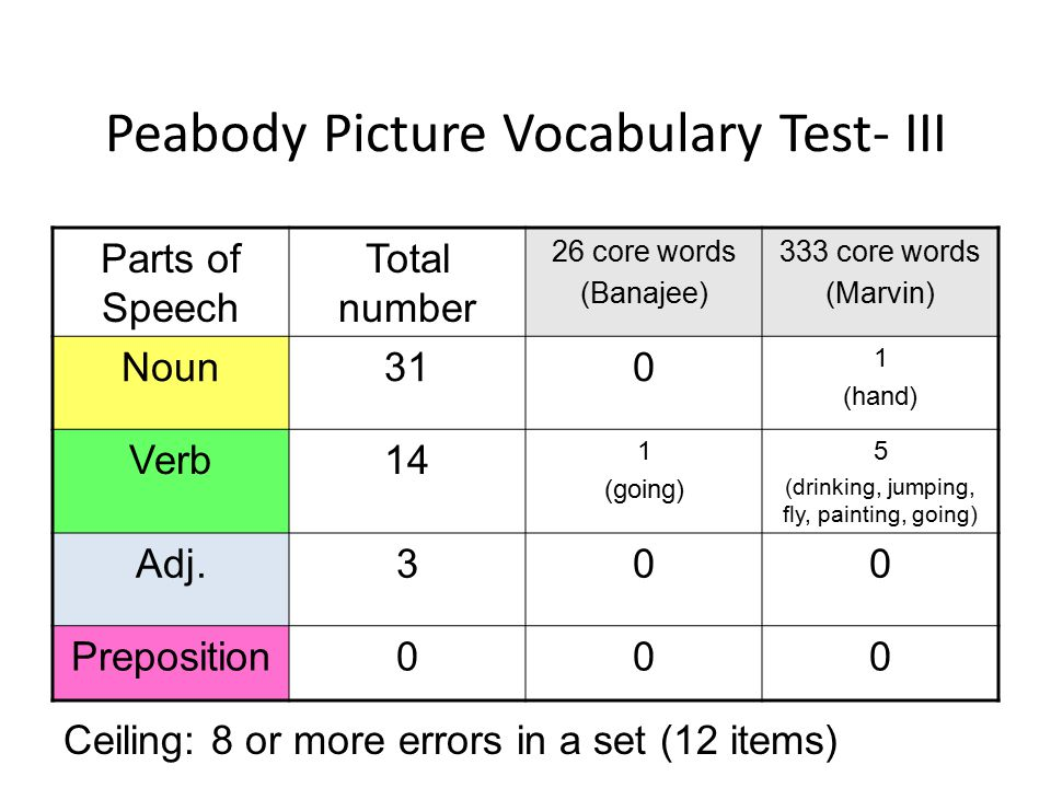 Peabody Picture Vocabulary Test- III