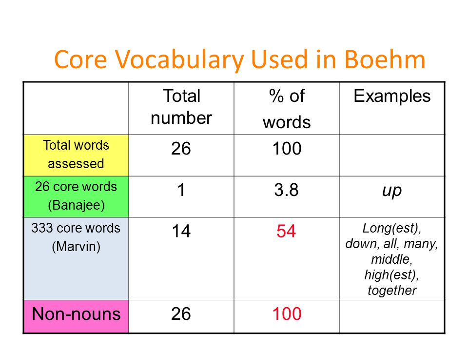 Core Vocabulary Used in Boehm